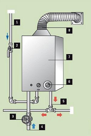 Подключения газовой колонки своими руками